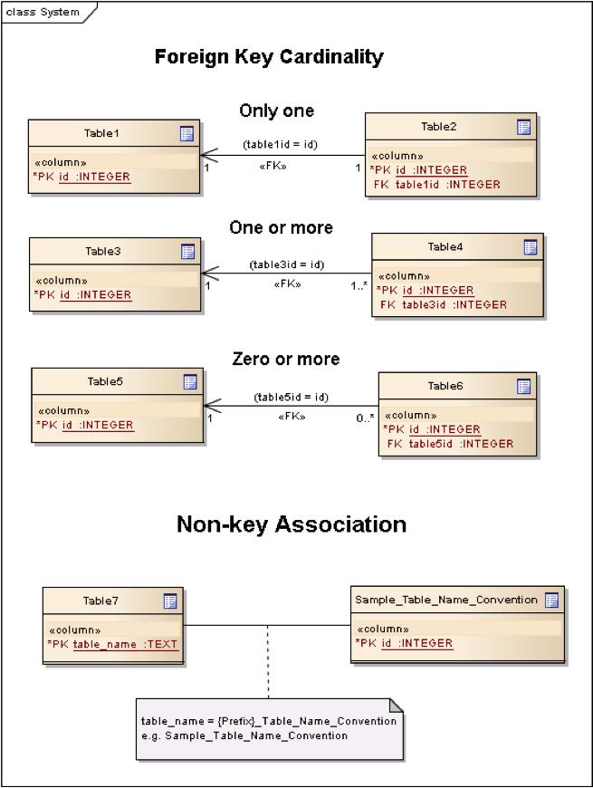 OGC® GeoPackage Encoding Standard