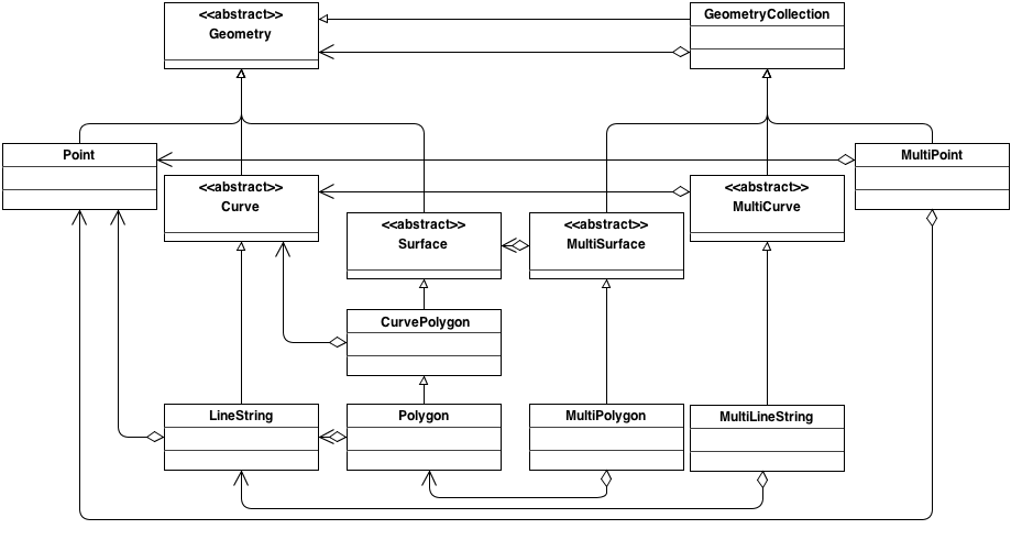 Ogc geopackage encoding standard core geometry model fandeluxe Images